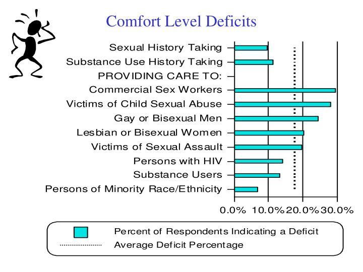 Comfort Level Deficits
