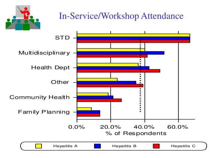 In-Service/Workshop Attendance