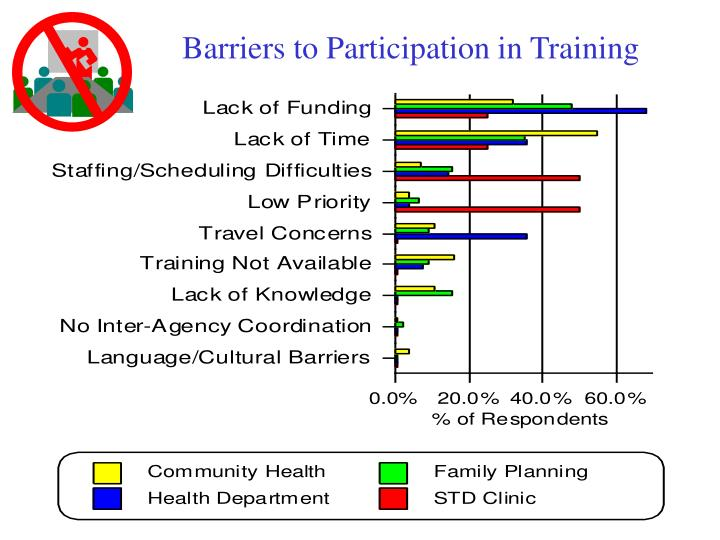 Barriers to Participation in Training