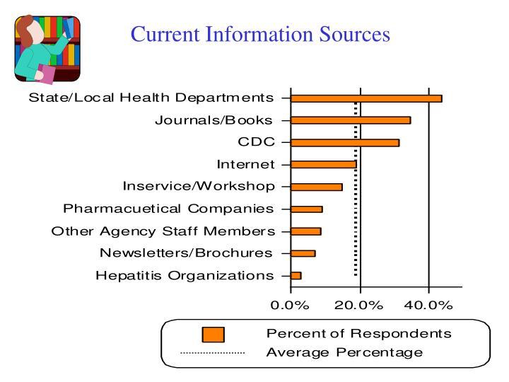 Current Information Sources