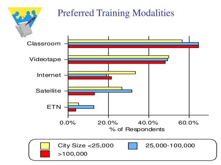 Preferred Training Modalities