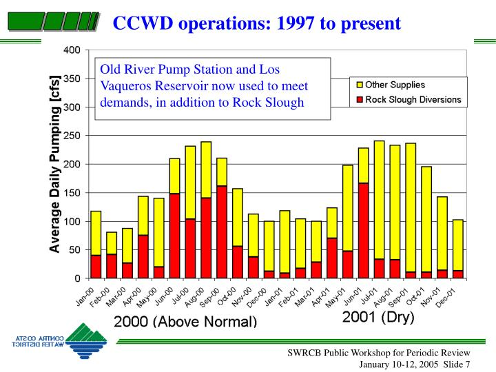 CCWD operations: 1997 to present