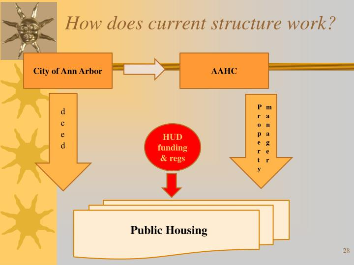 How does current structure work?