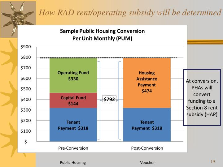 How RAD rent/operating subsidy will be determined