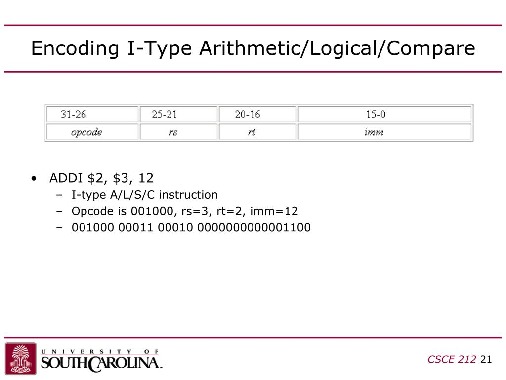 Encoding I-Type Arithmetic/Logical/Compare