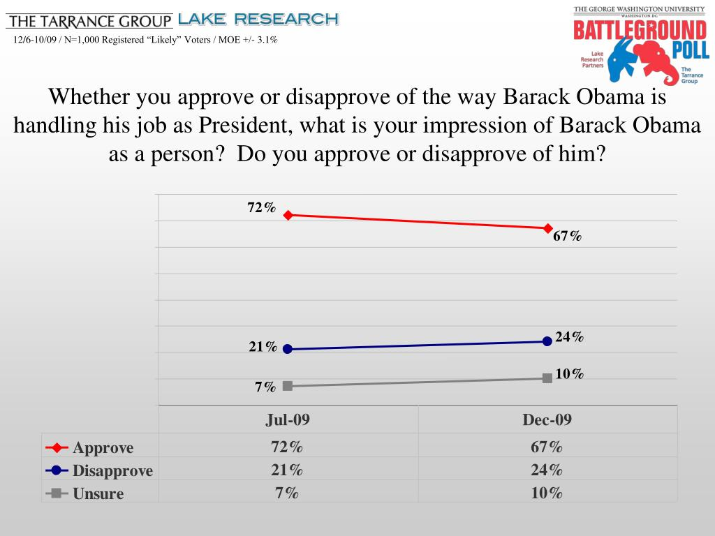 Whether you approve or disapprove of the way Barack Obama is handling his job as President, what is your impression of Barack Obama as a person?  Do you approve or disapprove of him?