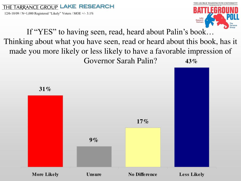 """If """"YES"""" to having seen, read, heard about Palin's book…                Thinking about what you have seen, read or heard about this book, has it made you more likely or less likely to have a favorable impression of Governor Sarah Palin?"""