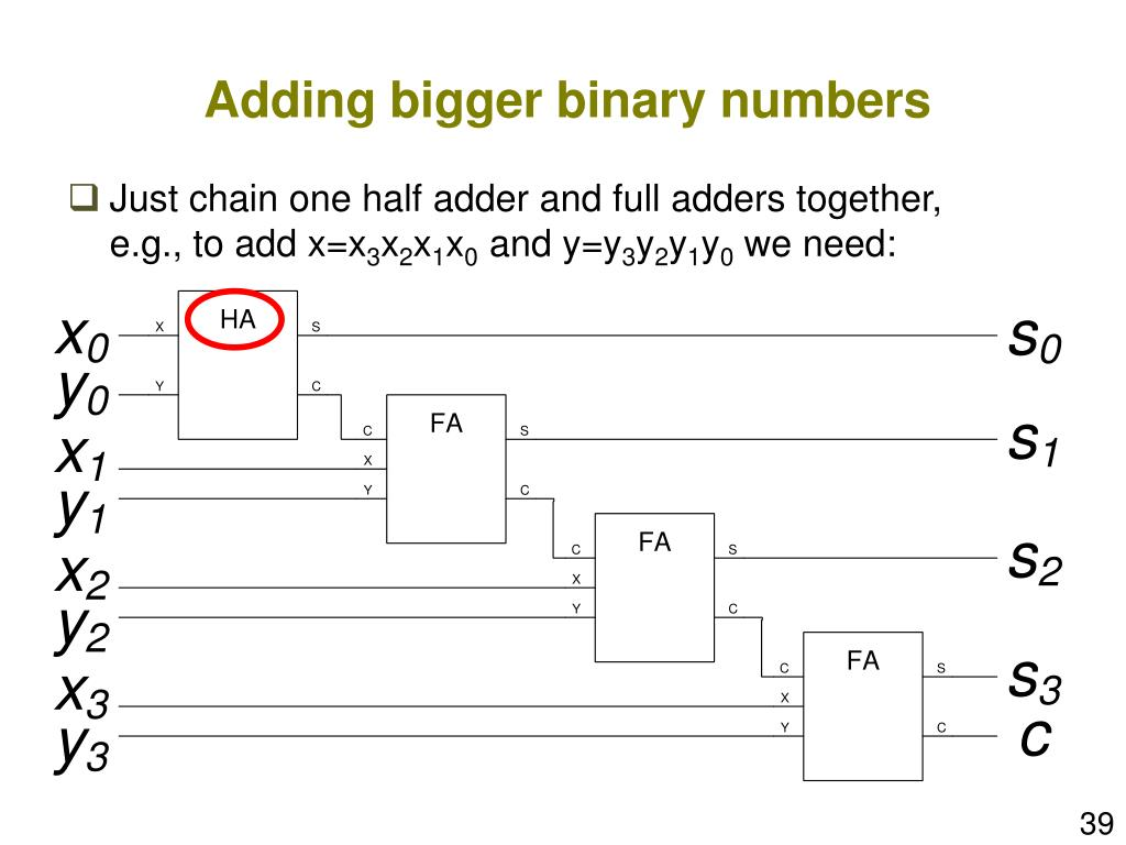 Adding bigger binary numbers