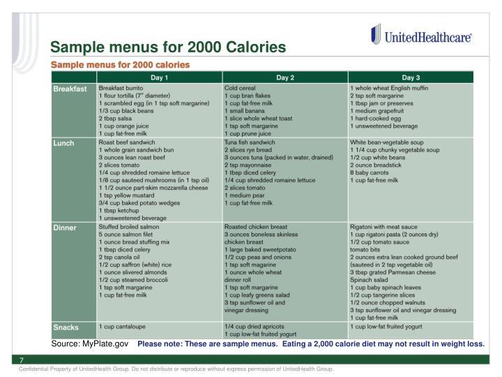 Sample menus for 2000 Calories