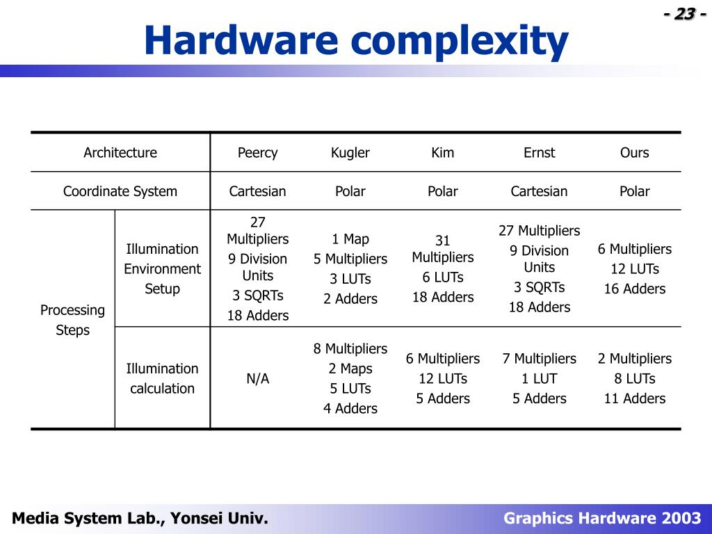 Hardware complexity
