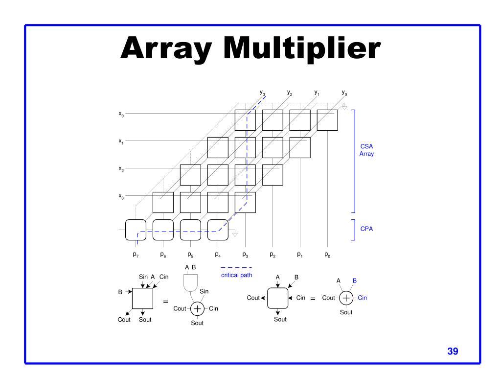 Array Multiplier