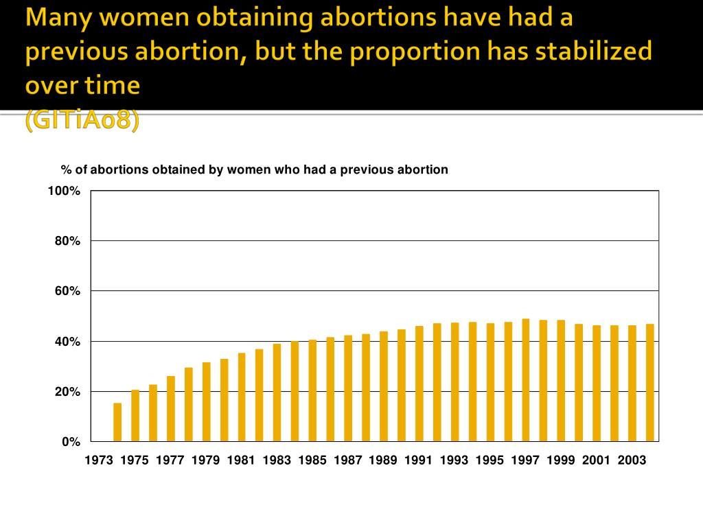 Many women obtaining abortions have had a previous abortion, but the proportion has stabilized over time