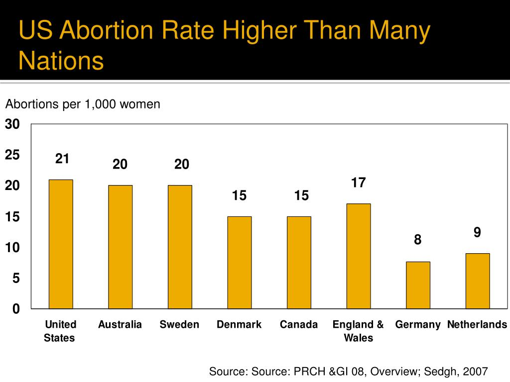 US Abortion Rate Higher Than Many Nations
