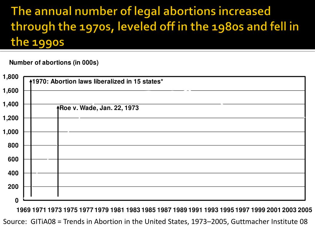 The annual number of legal abortions increased through the 1970s, leveled off in the 1980s and fell in the 1990s