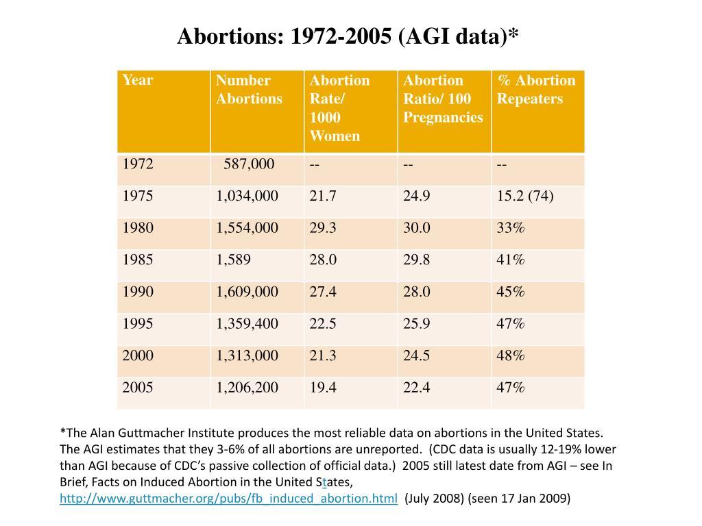 Abortions: 1972-2005 (AGI data)*