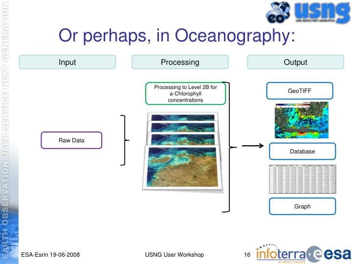 Or perhaps, in Oceanography: