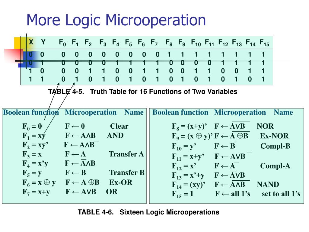 More Logic Microoperation