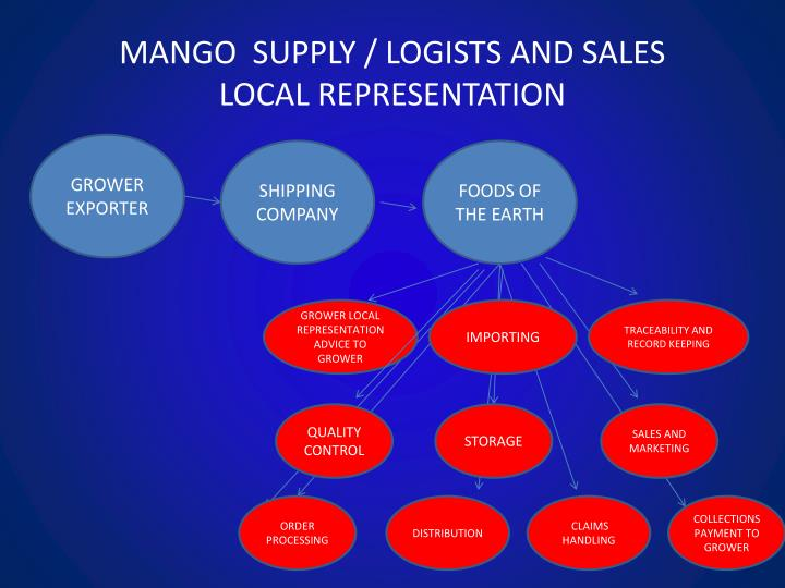 MANGO  SUPPLY / LOGISTS AND SALES