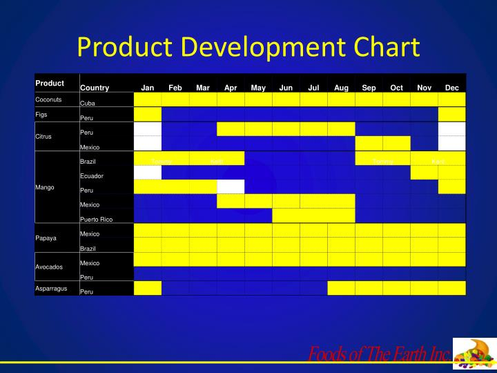 Product Development Chart