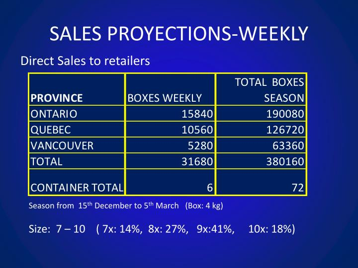 SALES PROYECTIONS-WEEKLY