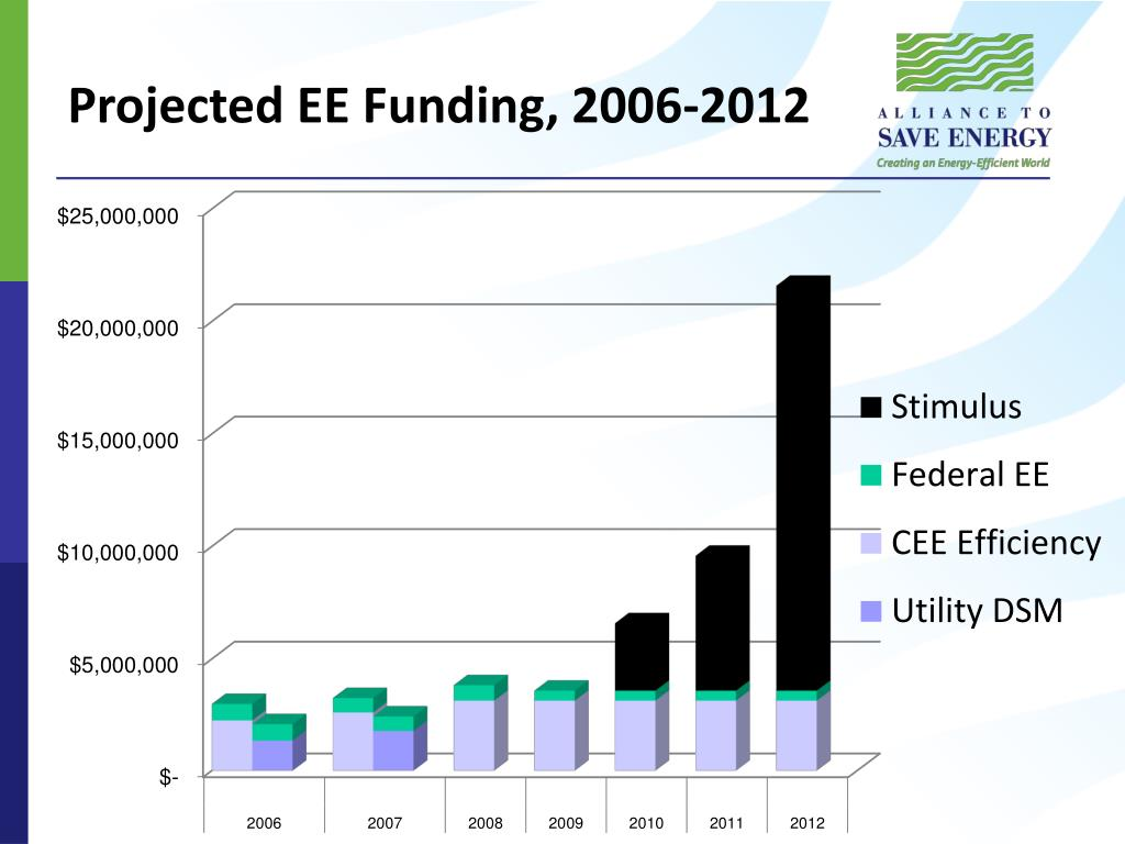 Projected EE Funding, 2006-2012