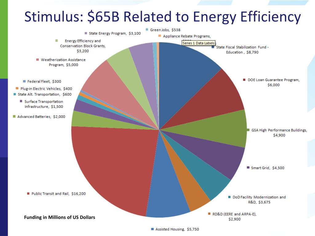 Stimulus: $65B Related to Energy Efficiency