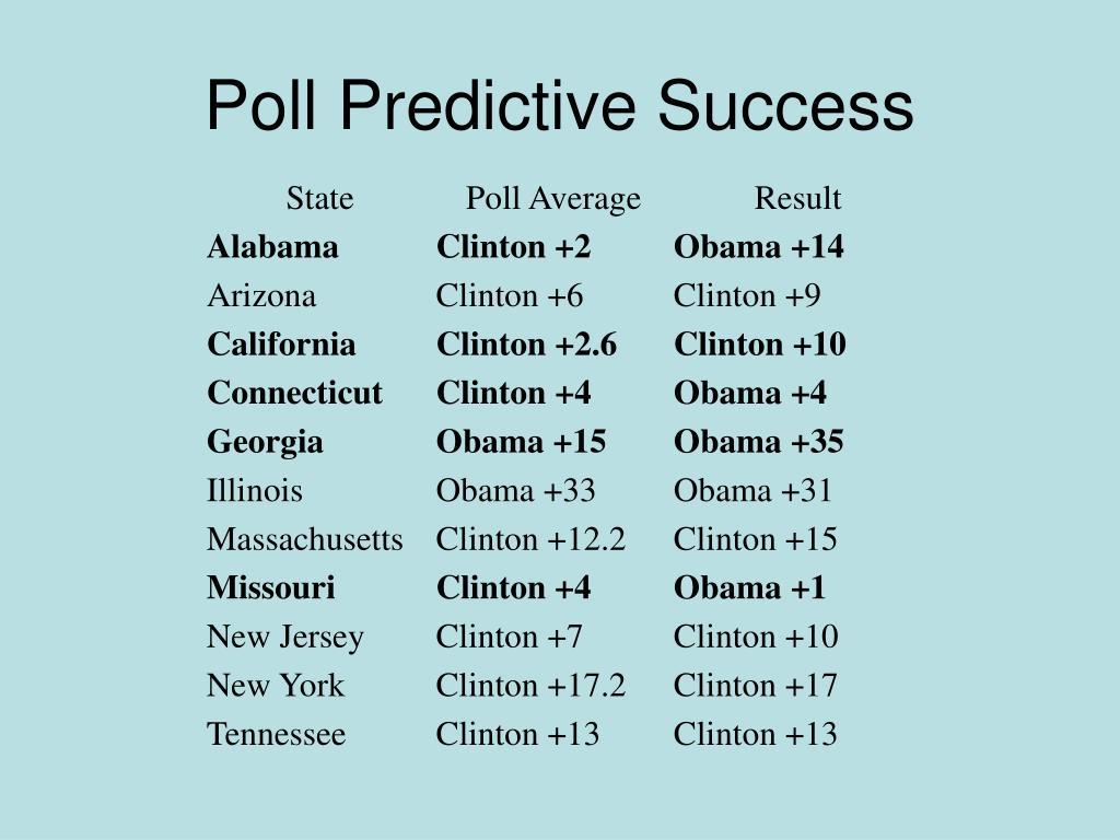Poll Predictive Success