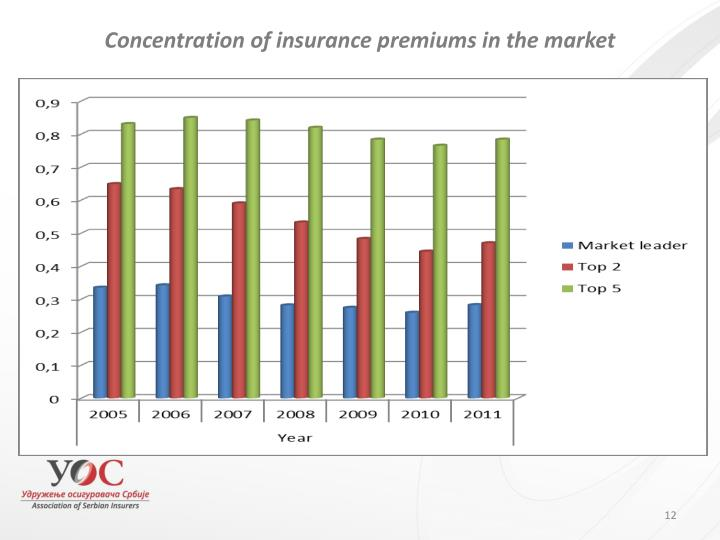 Concentration of insurance premiums