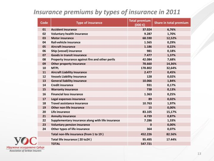 Insurance premiums by types of insurance in 201