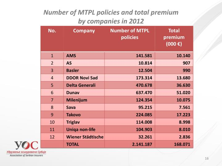 Number of MTPL policies and total premium