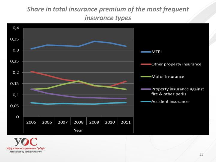 Share in total insurance premium of the most frequent insurance types