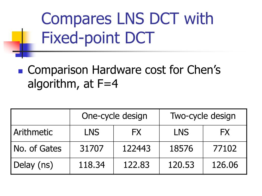 Compares LNS DCT with Fixed-point DCT