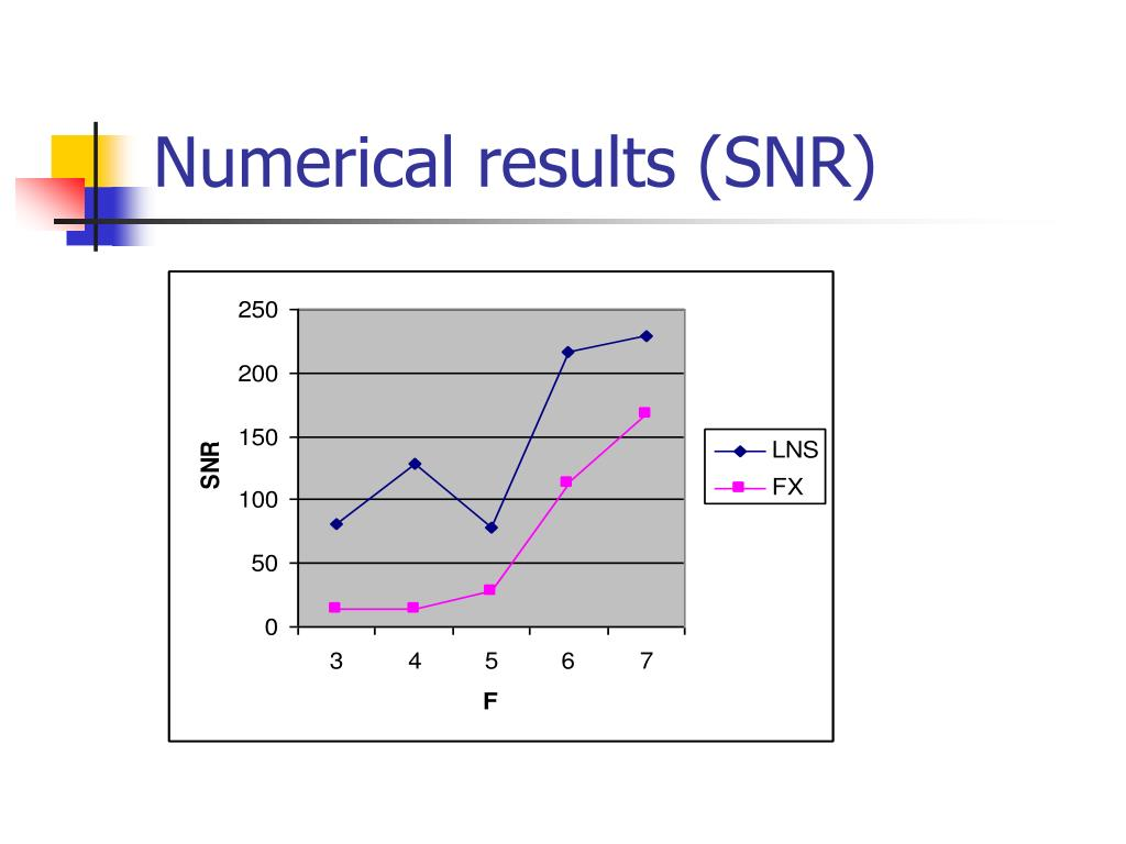 Numerical results (SNR)