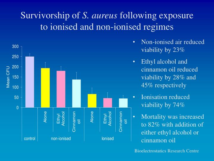 Survivorship of