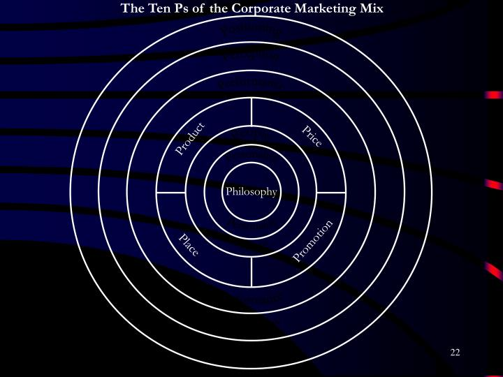The Ten Ps of the Corporate Marketing Mix