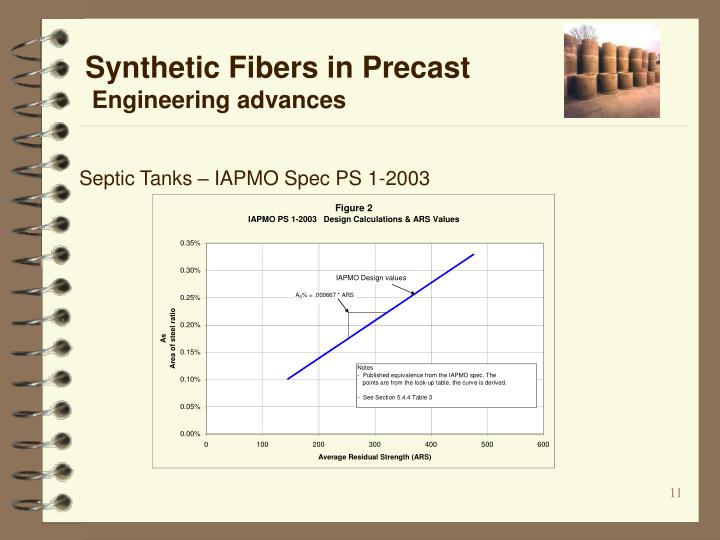 Synthetic Fibers in Precast