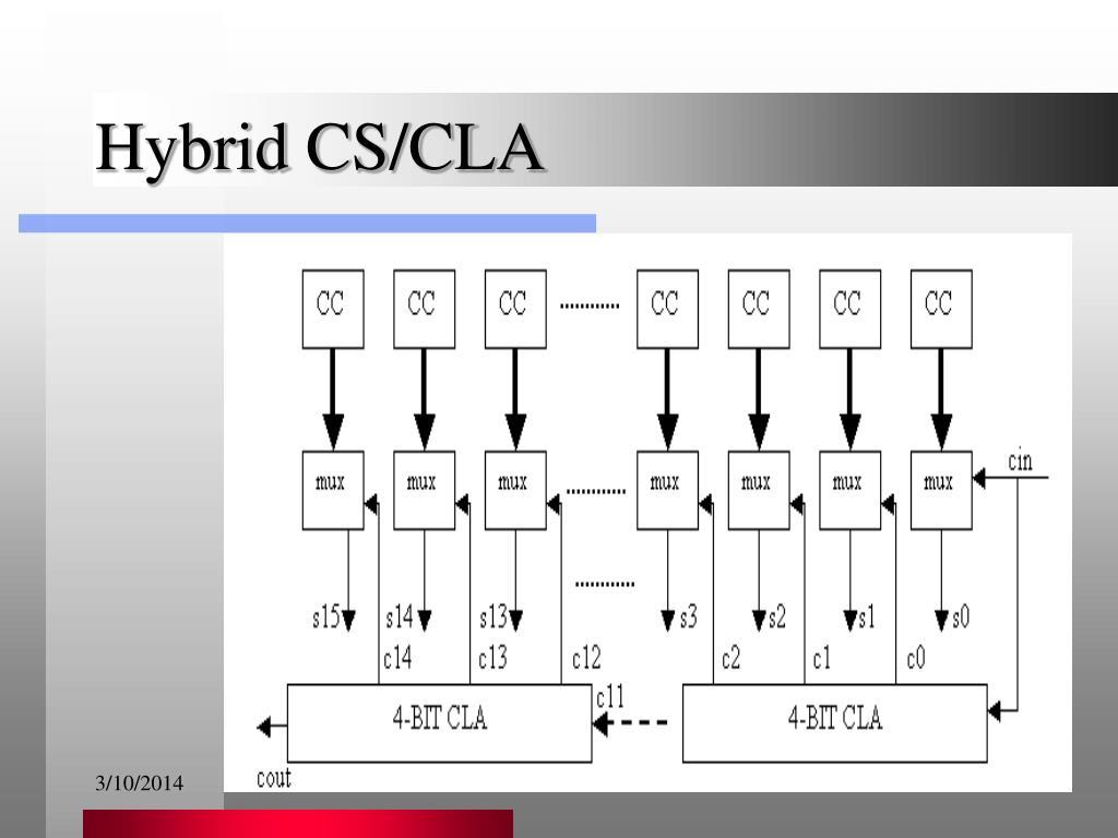 Hybrid CS/CLA