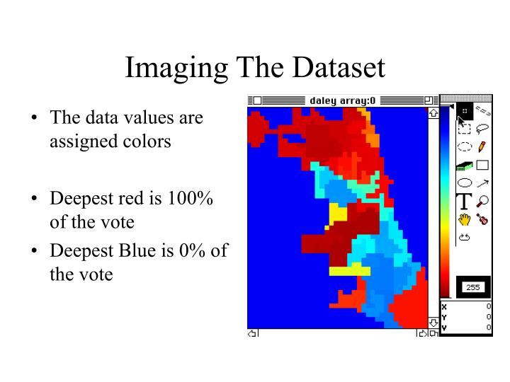 Imaging The Dataset