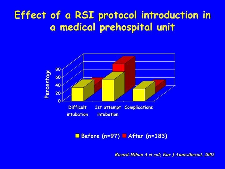 Effect of a RSI protocol introduction in a medical prehospital unit