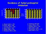 incidence of failed prehospital intubation