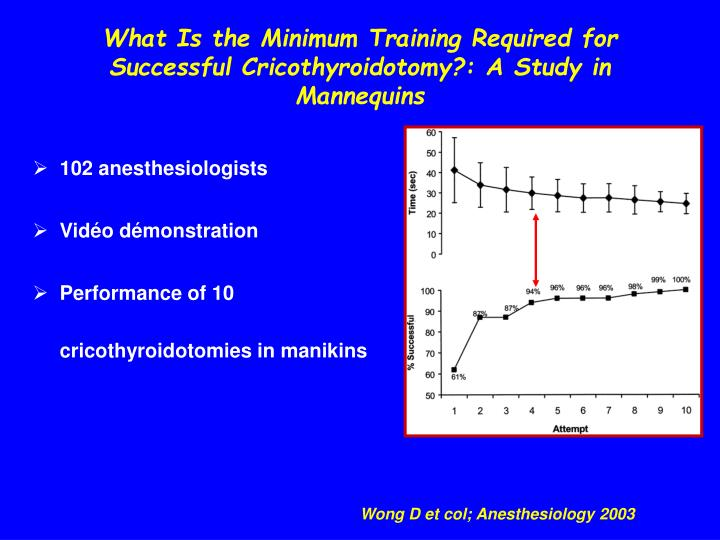 What Is the Minimum Training Required for Successful Cricothyroidotomy?: A Study in Mannequins