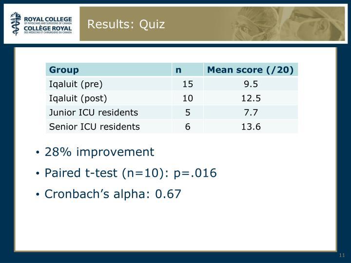 Results: Quiz
