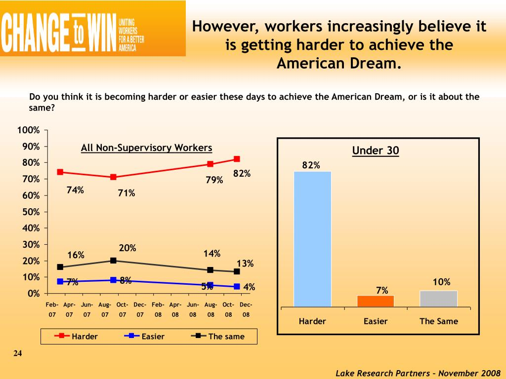 However, workers increasingly believe it is getting harder to achieve the American Dream.