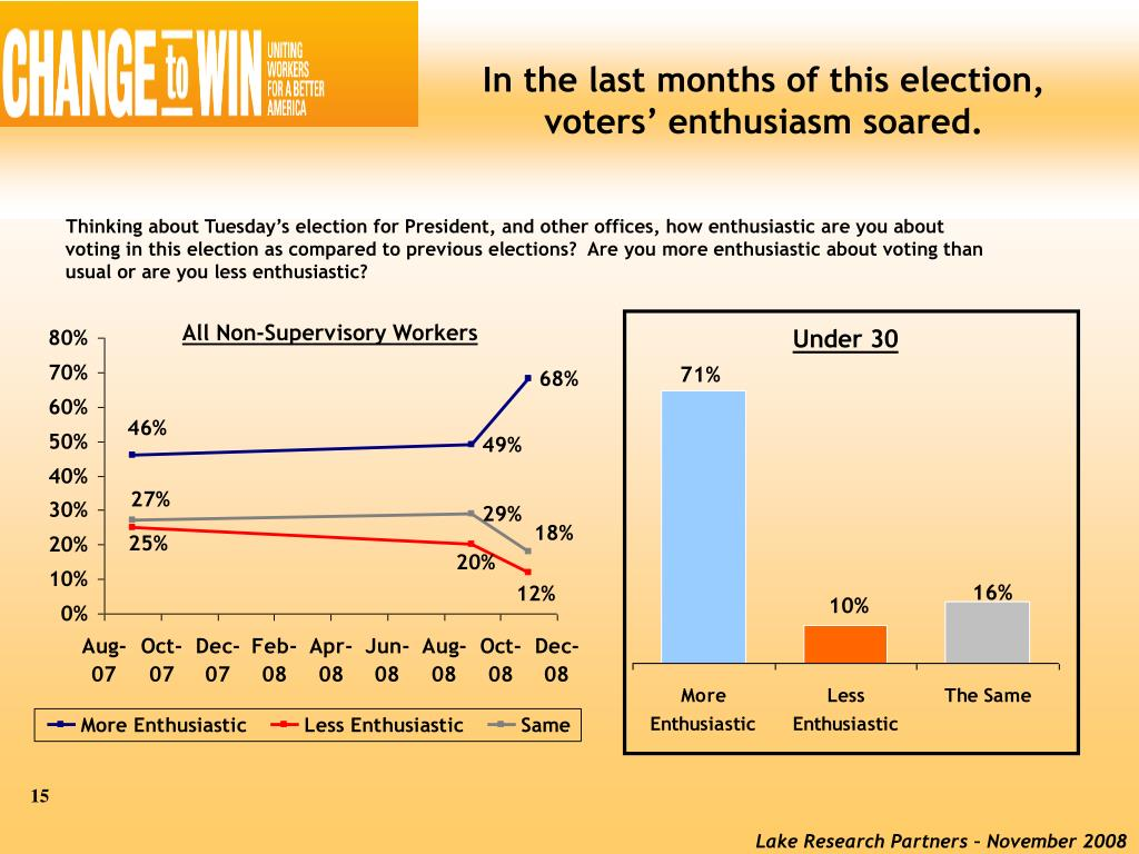 In the last months of this election, voters' enthusiasm soared.