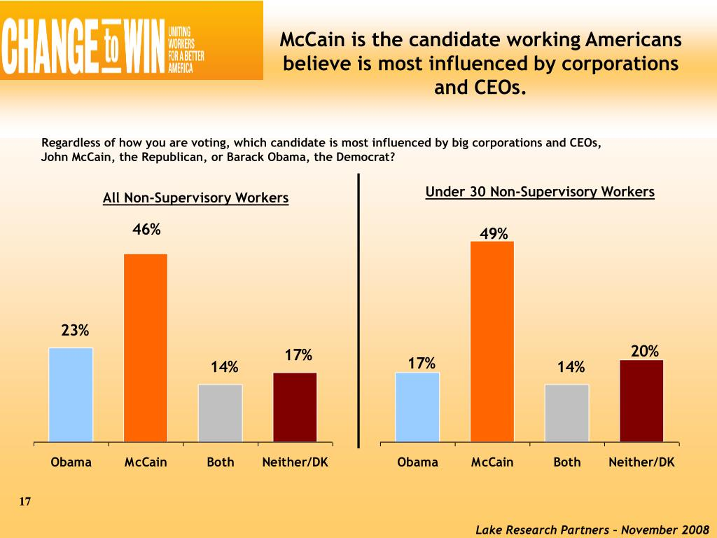 McCain is the candidate working Americans believe is most influenced by corporations and CEOs.