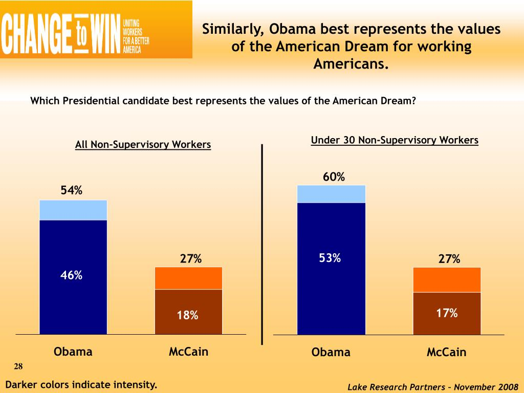 Similarly, Obama best represents the values of the American Dream for working Americans.