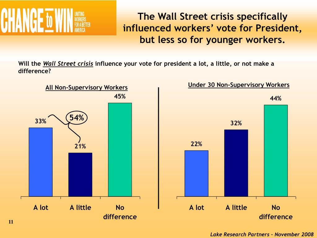 The Wall Street crisis specifically influenced workers' vote for President, but less so for younger workers.