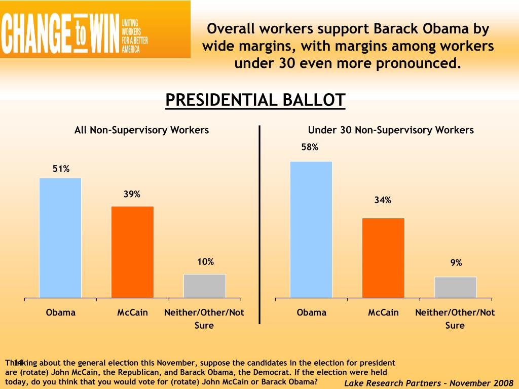 Overall workers support Barack Obama by wide margins, with margins among workers under 30 even more pronounced.