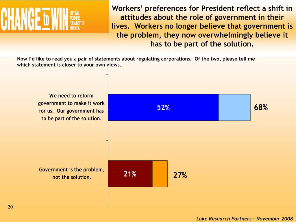 Workers' preferences for President reflect a shift in attitudes about the role of government in their lives.  Workers no longer believe that government is the problem, they now overwhelmingly believe it has to be part of the solution.