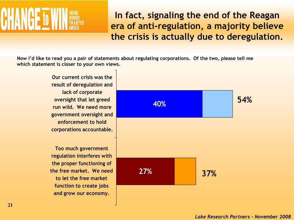 In fact, signaling the end of the Reagan era of anti-regulation, a majority believe the crisis is actually due to deregulation.